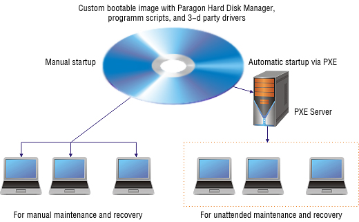 Free Format Recovery Software to recover data after format