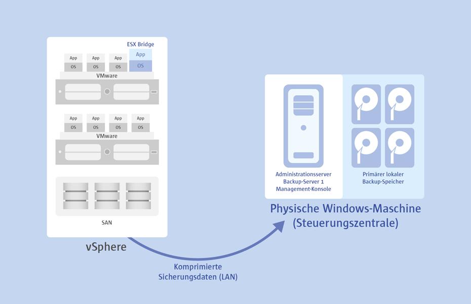 Paragon Protect & Restore benötigt sichert Hyper-V- oder VMware-Maschinen agentenlos (agentless).  Alternativ kann aber ein Backupagent für VMware-Backups oder Hyper-V-Backups zum Einsatz kommen.