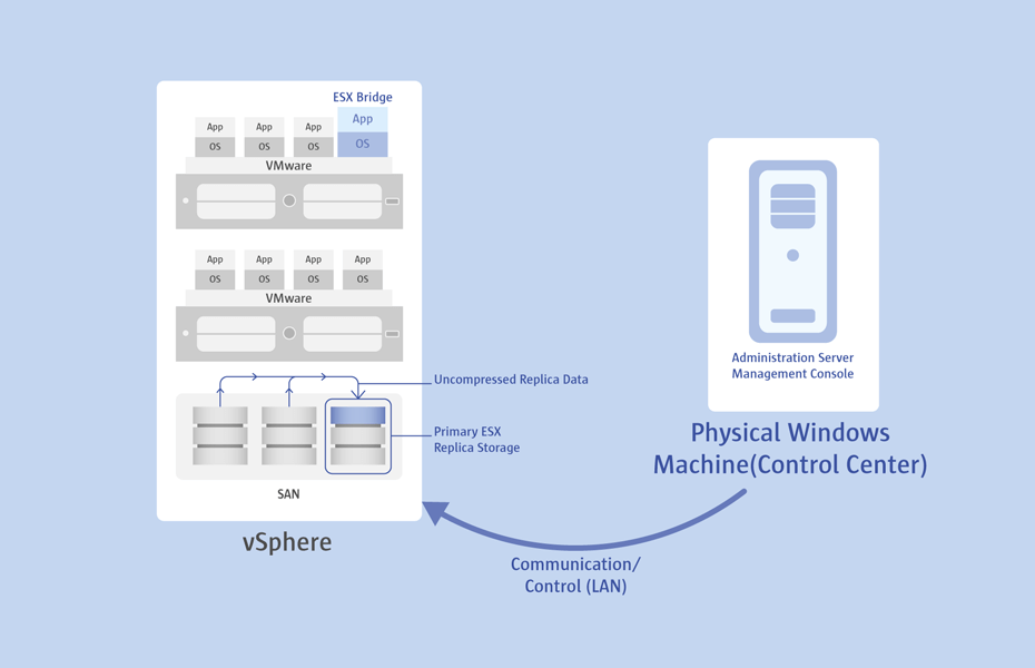 </h4>Replicating vSphere guests</h4>For high-availability virtual environments that run first tier applications, PPR complements VM Backup with VM Replication. Replication provides the best RTO (Recovery Time Objective), as this technique implies creation of clones (replicas) of target machines to a specified ESX datastore and their registration on the host under unique names. Replicas are stored uncompressed in their native format, thus they are ready-to-go at any moment. All changes since the initial full replica are written to VMware native snapshot files, acting as restore points, thus allowing use of the VMware revert-to-snapshot mechanism to further accelerate disaster recovery scenarios, providing relatively zero downtime operation.