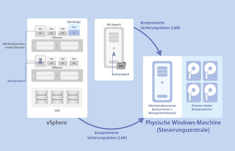 Agentenloses Sichern von VMware ESX oder Microsoft Hyper-V Clients hat viele Vorteile, eignet sich aber nicht für jedes Szenario. Handelt es  sich beispielsweise um  nicht kommerzielle ESXi-Lösungen ohne Snapshot-Mechanismus, Datenbanken oder Fault-tolerant-Konfigurationen die die über keinen konsistenten schnittstellenbasierten Zugriff zur  agentenlosen Sicherung verfügen, ist der Einsatz der <nobr>Protect & Restore</nobr>  Software-Agenten empfehlenswert.