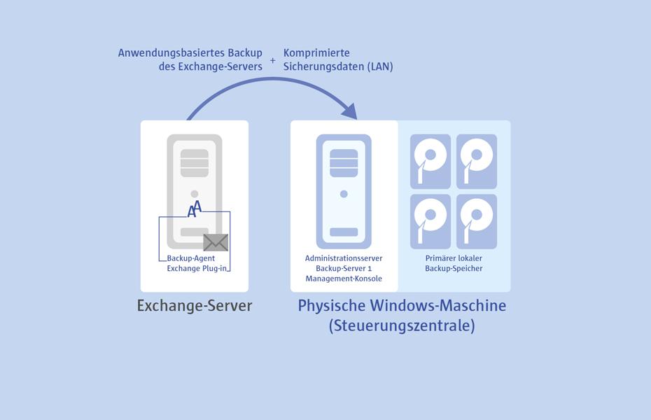 Die PPR-Komplettlösung beinhaltet die agentenbasierte Sicherung von Microsoft  Exchange Server 2007/2010/2013 und die Sicherung der entsprechenden E-Mail-Datenbanken. Der  Server wird auf Anwendungsebene durch Nutzung der Microsoft-VSS-Technologie gesichert.  Die Einrichtung eines Backup-Zeitfensters ist daher überflüssig.  PPR erstellt  konsistente Sicherungen der Datenbank im laufenden Betrieb, ohne die Leistungsfähigkeit des  Servers zu beeinträchtigen.