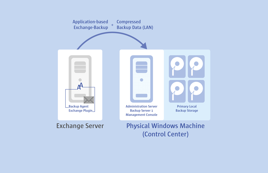 <h4>MS Exchange Protection</h4>PPR offers agent-based protection of Microsoft Exchange Server 2007/2010/2013 and its email databases. By operating at the application level through the MS VSS (Volume Shadow Copy) API, administrators have no need to allocate time for backup windows, as PPR enables consistent database backups without any impact on the production email server.